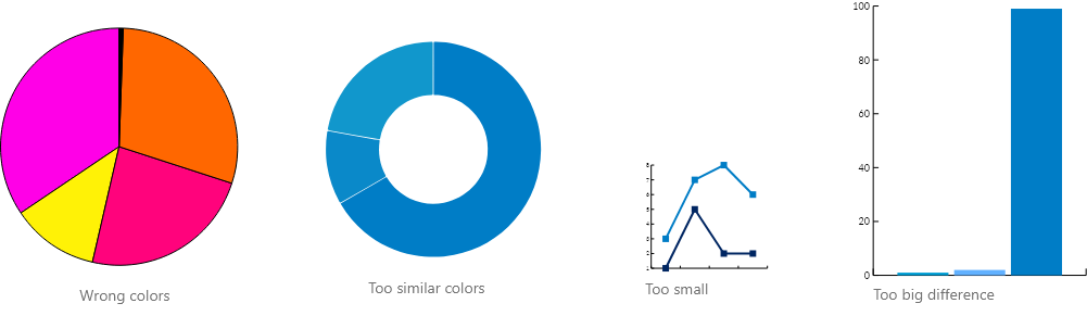 Avoid in data visualization: using the wrong colors, too similar colors, too small graphs and too big differences in scales.