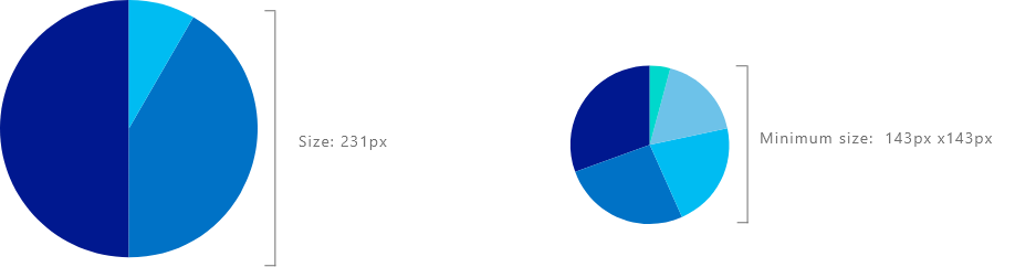 Pie chart size 231px and minimum 143px.